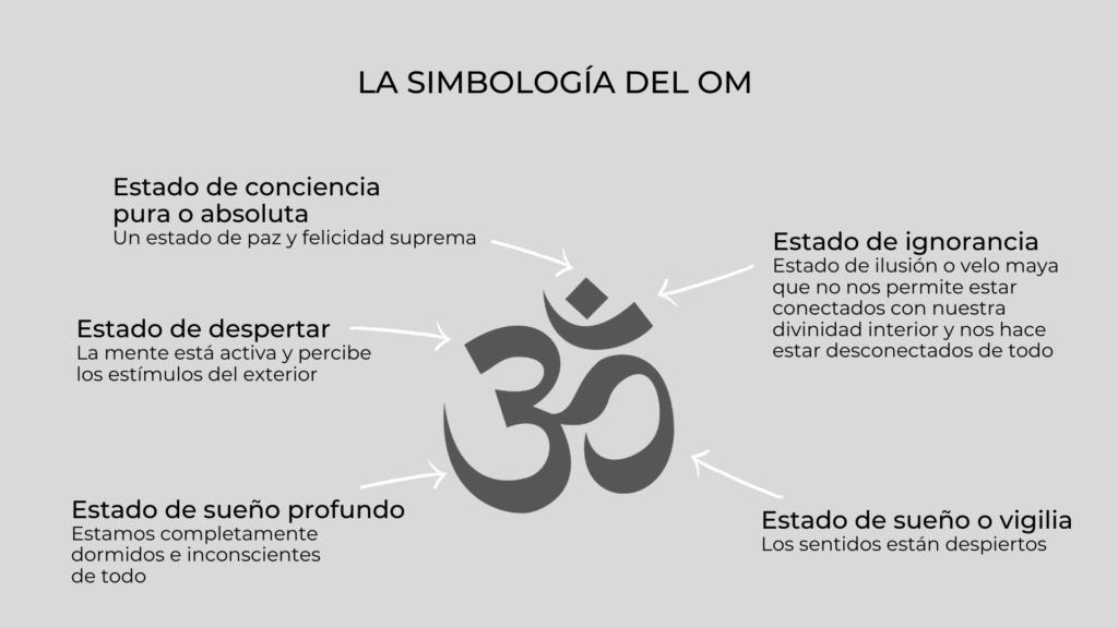 Simbología del Om